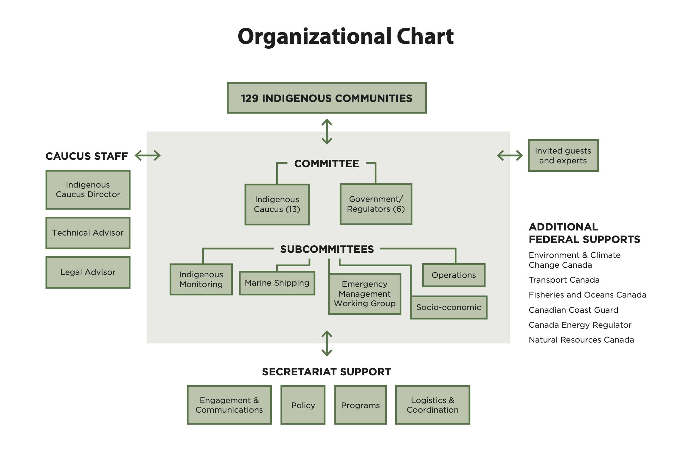 IAMC_AR-Organizational Chart-2